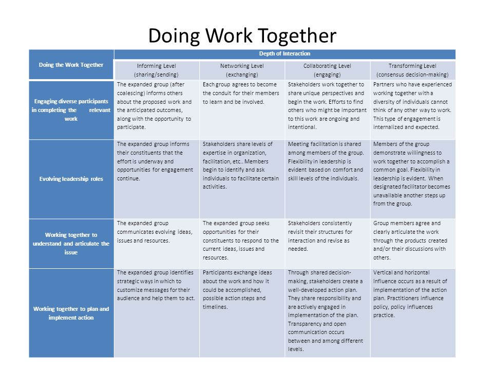 Doing Work Together Doing the Work Together. Depth of Interaction. Informing Level. (sharing/sending)