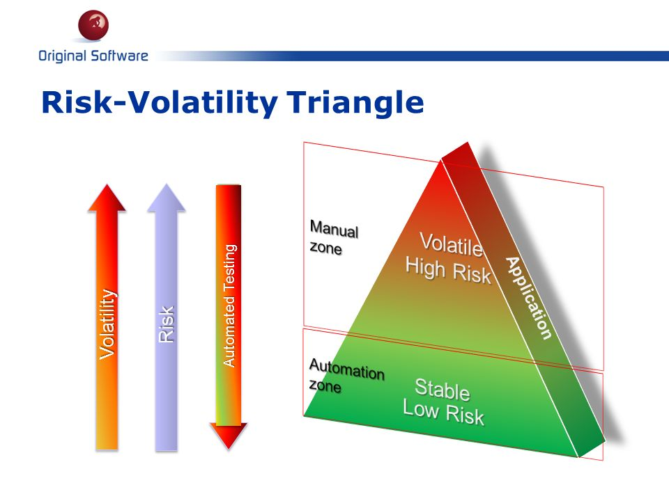 Risk-Volatility Triangle