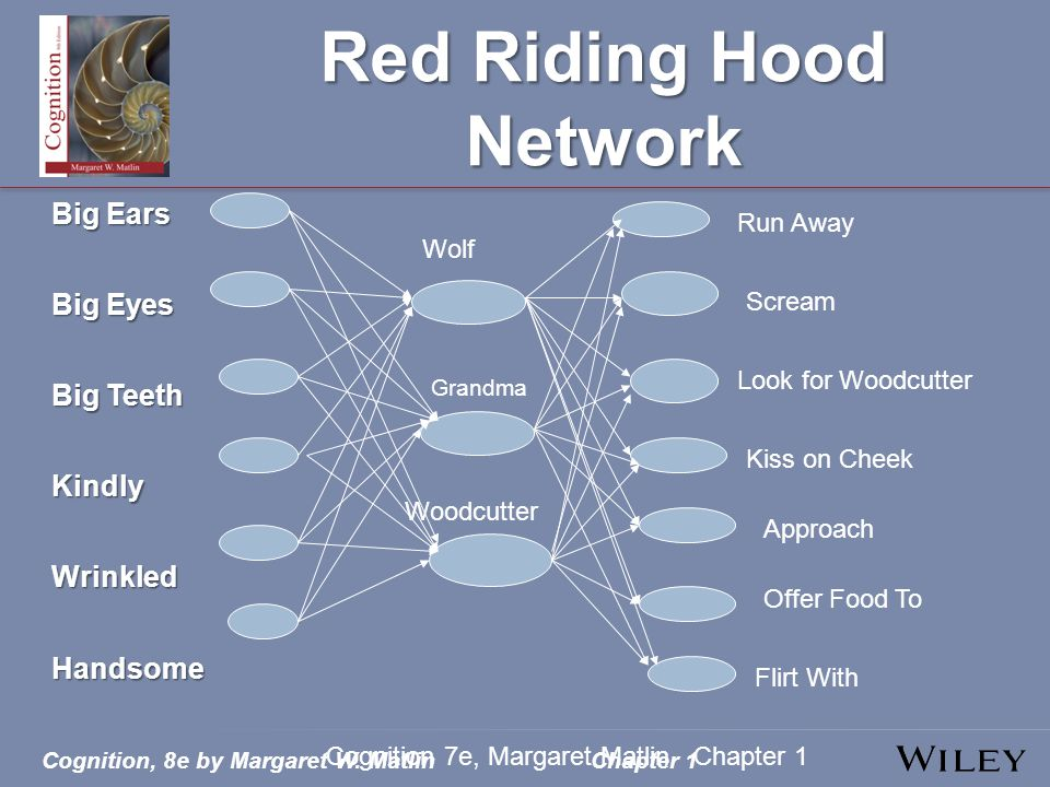 Red Riding Hood Network