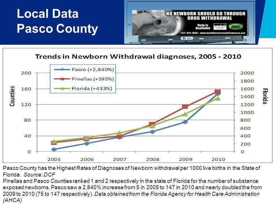 Local Data Pasco County