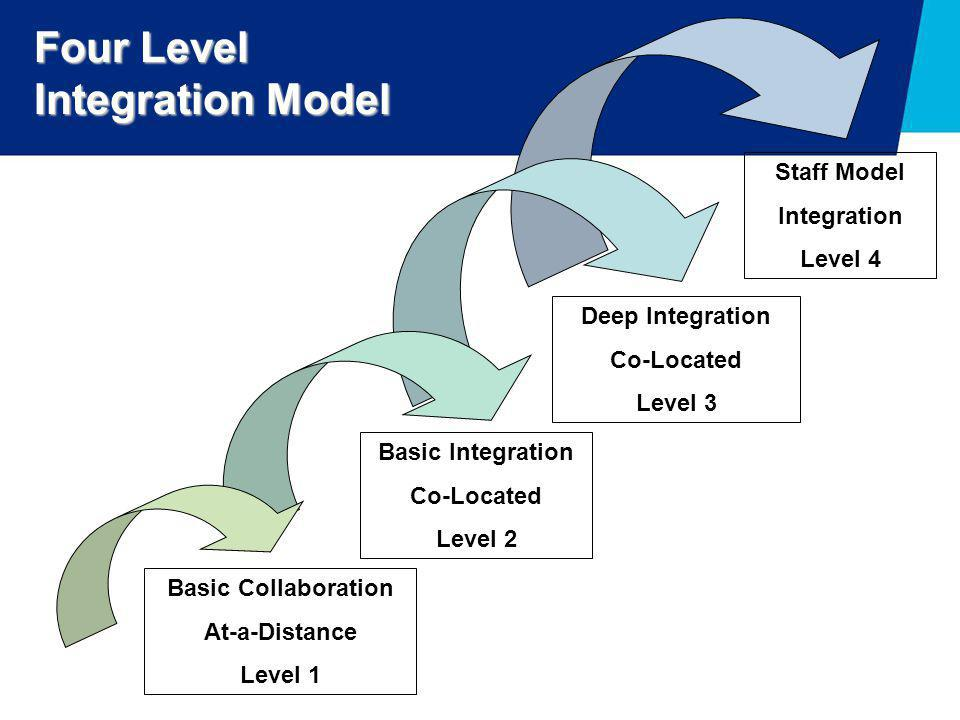 Four Level Integration Model
