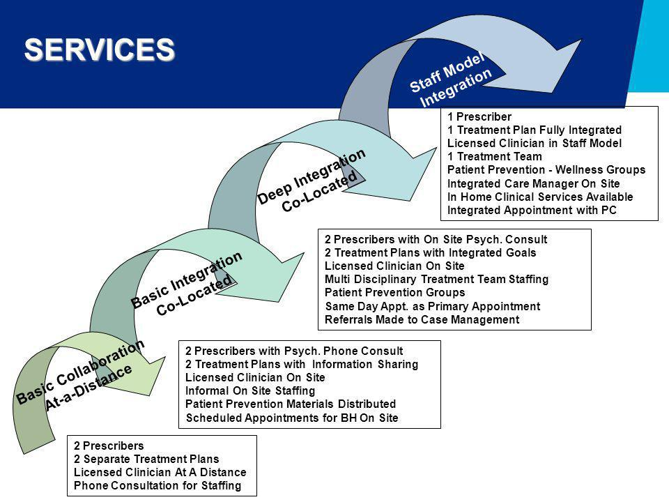 SERVICES Staff Model Integration Deep Integration Co-Located