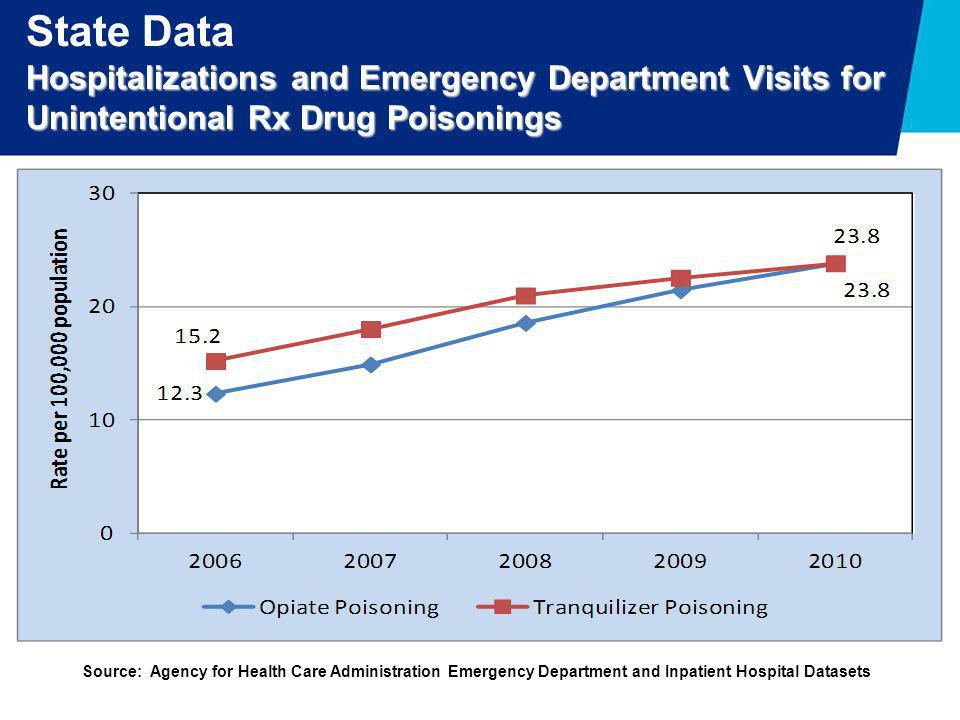 State Data Hospitalizations and Emergency Department Visits for Unintentional Rx Drug Poisonings