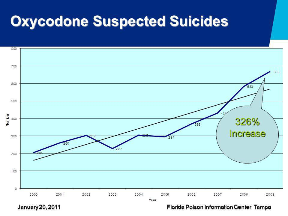 Oxycodone Suspected Suicides
