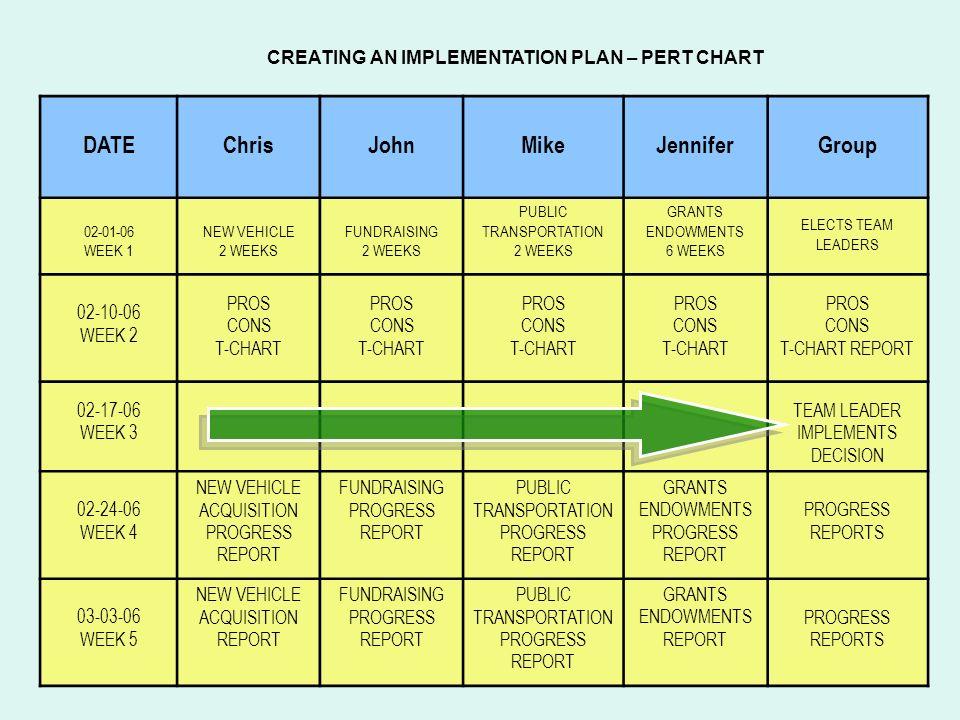 CREATING AN IMPLEMENTATION PLAN – PERT CHART