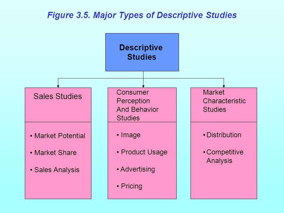 Figure 3.5 Major Types of Descriptive Studies