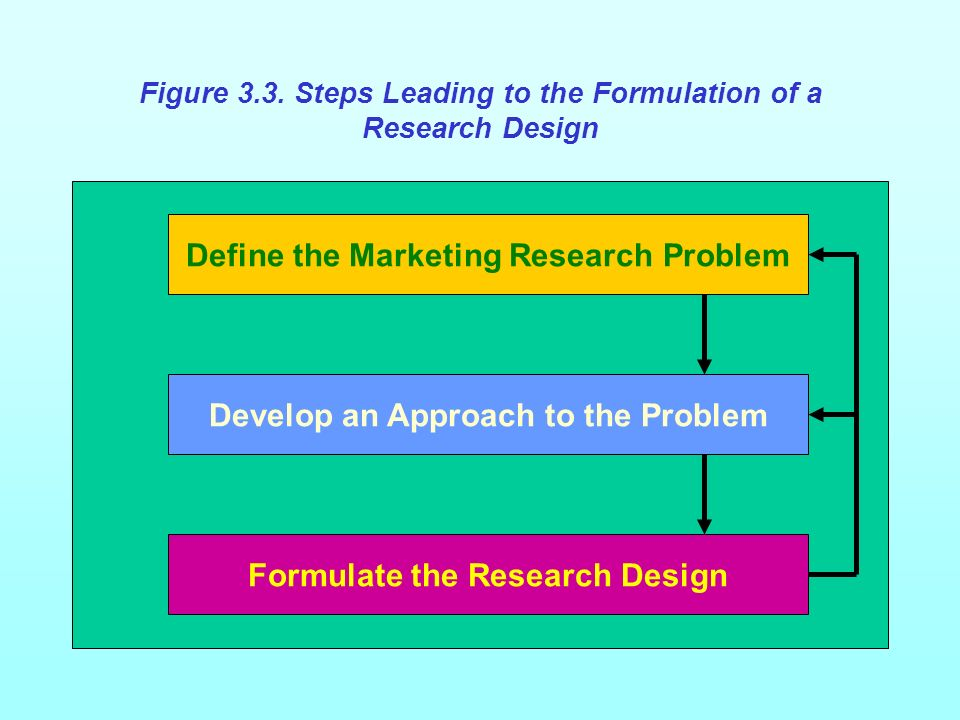 Figure 3.3 Steps Leading to the Formulation of a Research Design
