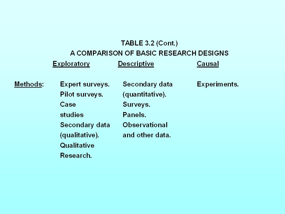 Table 3.2 A Comparison of Basic Research Designs (Cont.)