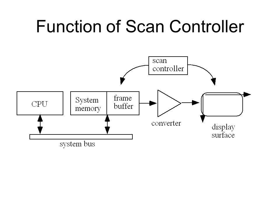 Function of Scan Controller
