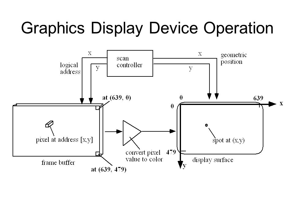 Graphics Display Device Operation
