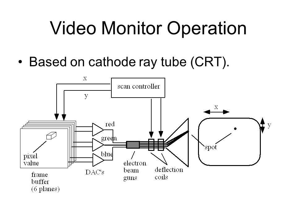 Video Monitor Operation