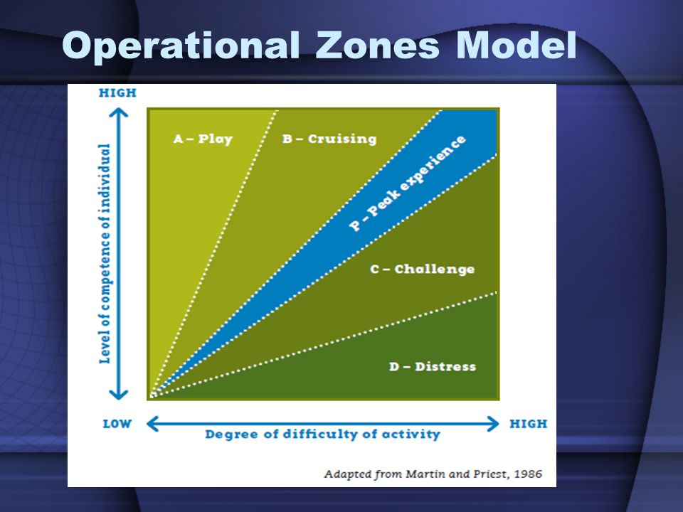 Operational Zones Model