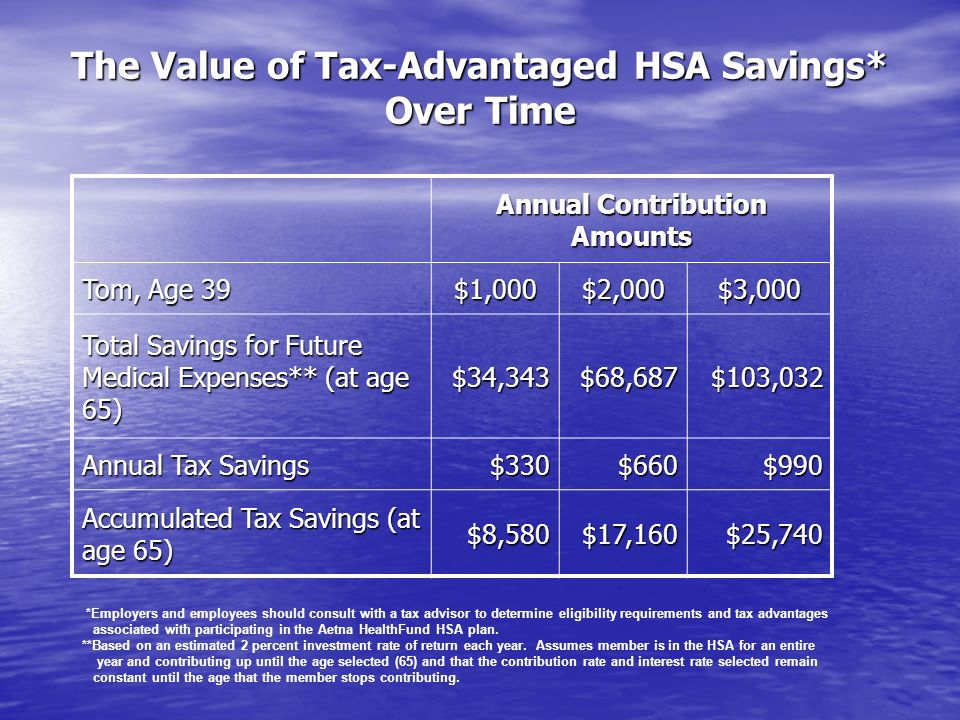 The Value of Tax-Advantaged HSA Savings* Over Time