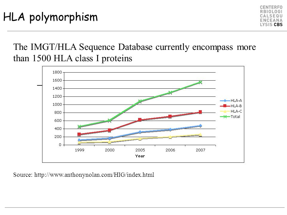 HLA polymorphism The IMGT/HLA Sequence Database currently encompass more than 1500 HLA class I proteins.