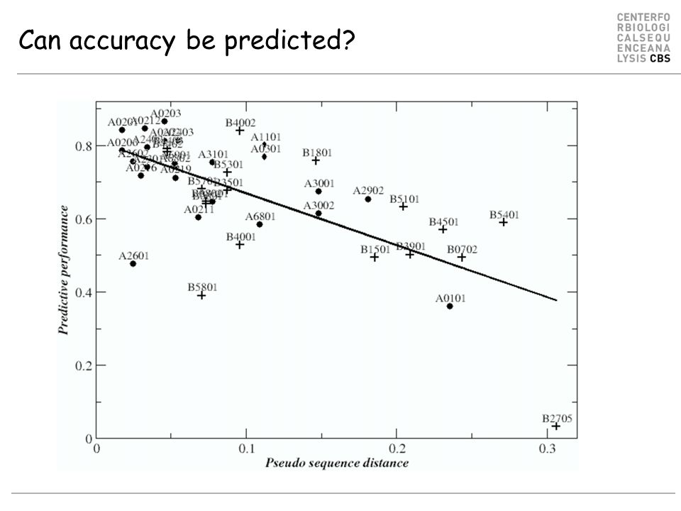 Can accuracy be predicted