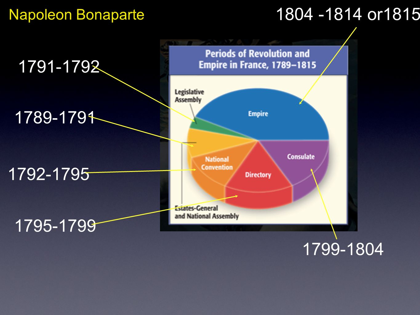 Napoleon Bonaparte 1804 -1814 or1815 1791-1792 1789-1791 1792-1795 1795-1799 1799-1804