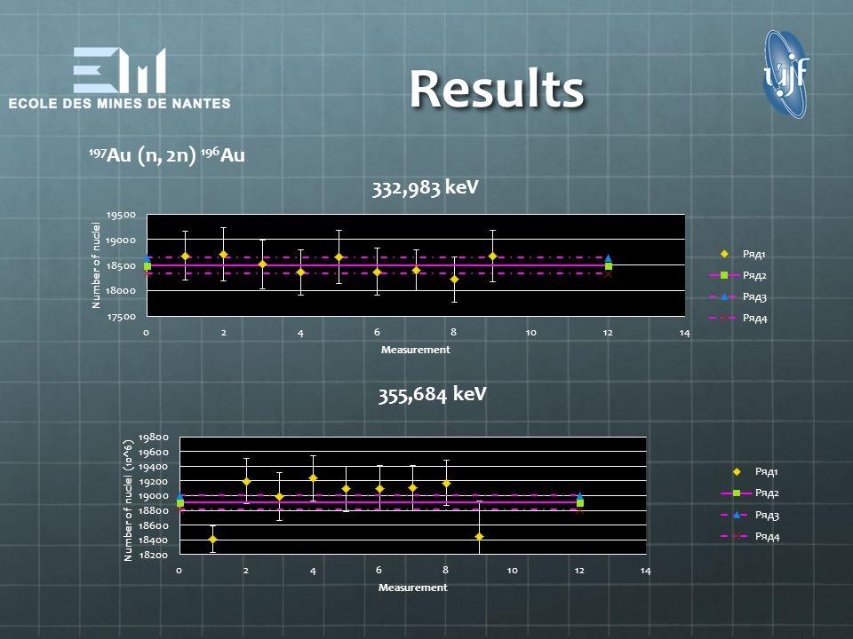 Results 197Au (n, 2n) 196Au