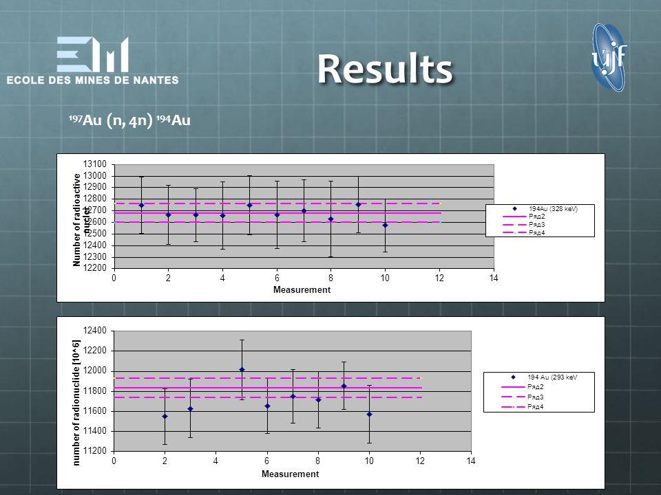 Results 197Au (n, 4n) 194Au