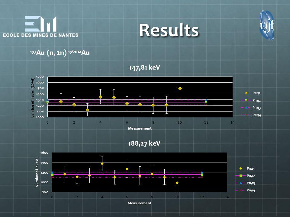 Results 197Au (n, 2n) 196m2Au