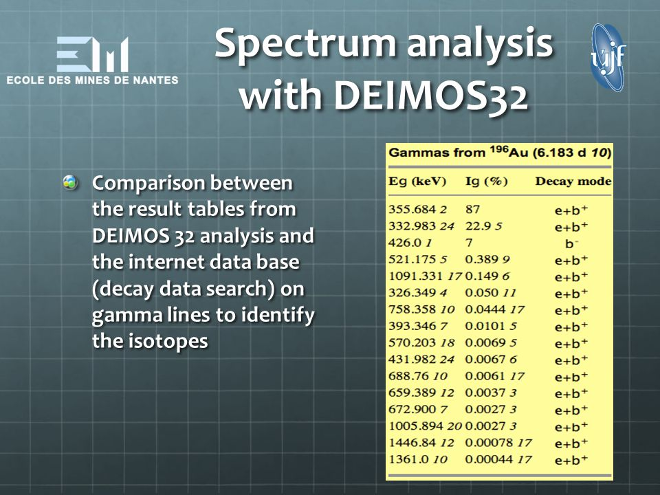 Spectrum analysis with DEIMOS32