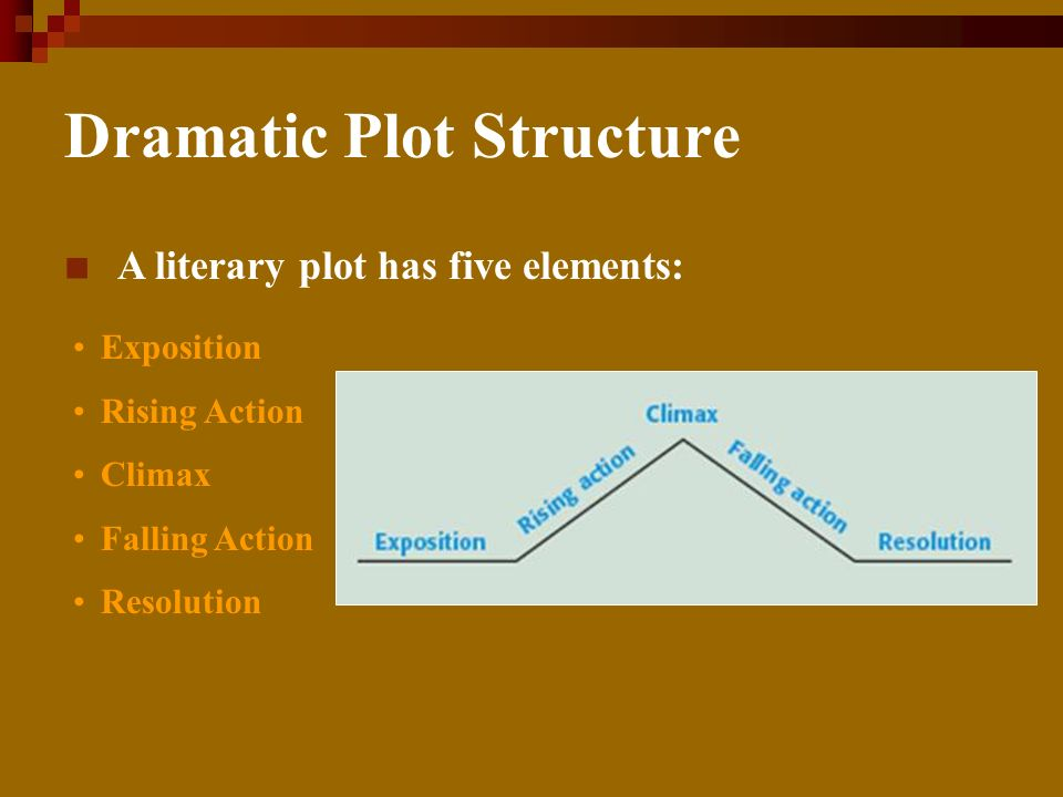 Dramatic Plot Structure