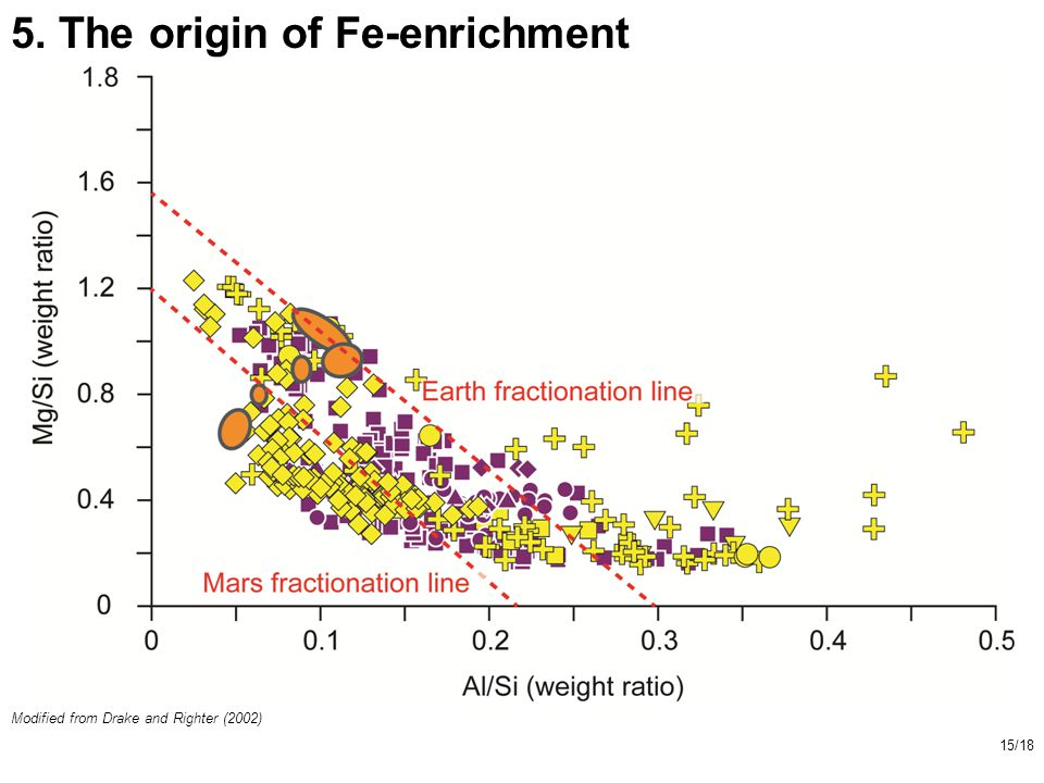 5. The origin of Fe-enrichment