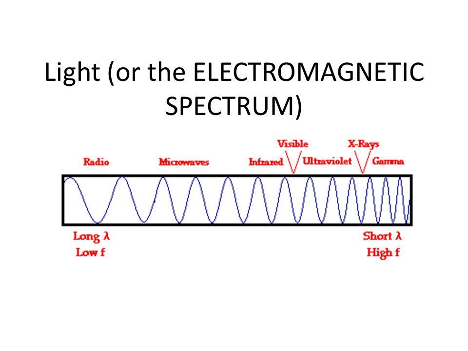 Light (or the ELECTROMAGNETIC SPECTRUM)