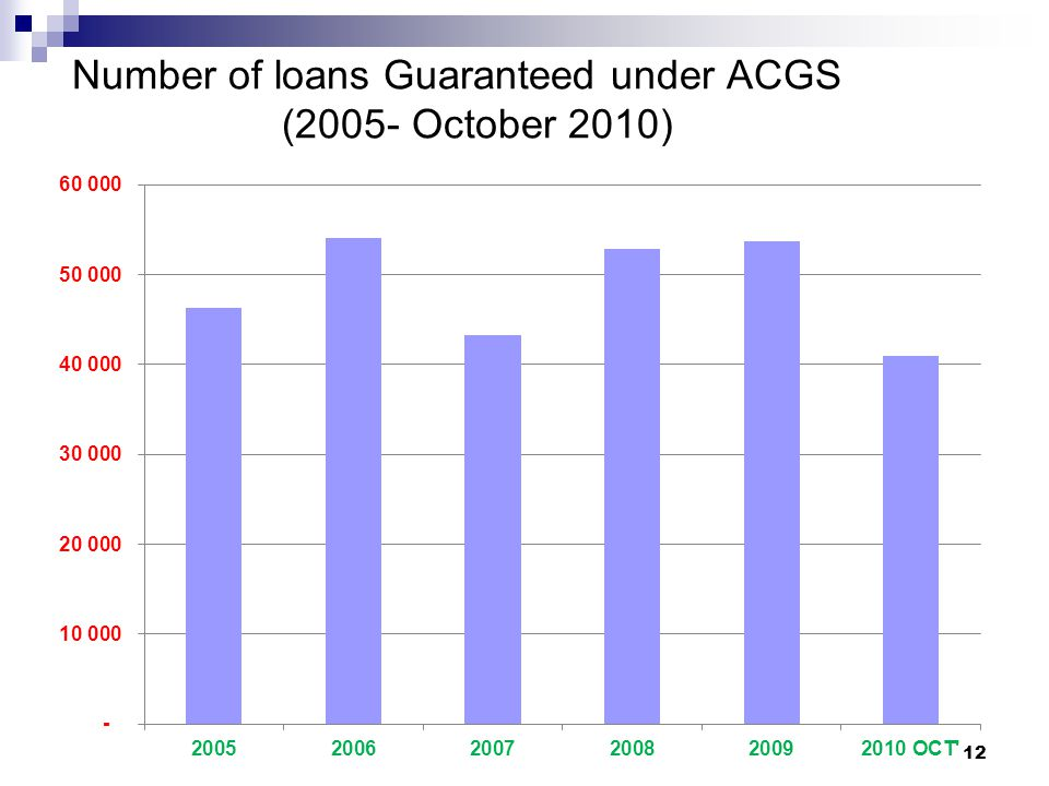 Number of loans Guaranteed under ACGS (2005- October 2010)