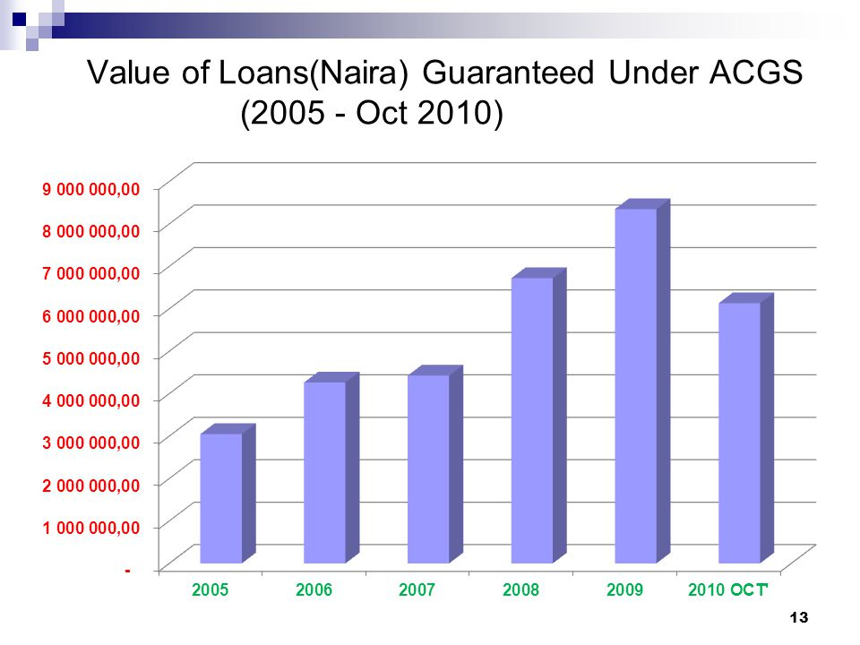 Value of Loans(Naira) Guaranteed Under ACGS (2005 - Oct 2010)