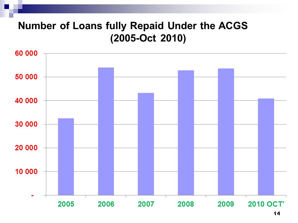 Number of Loans fully Repaid Under the ACGS (2005-Oct 2010)