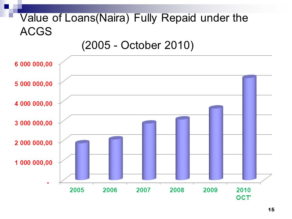 Value of Loans(Naira) Fully Repaid under the ACGS