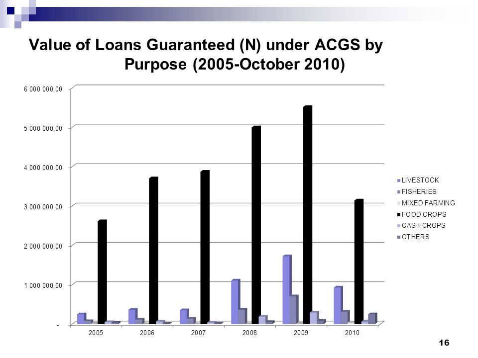 Value of Loans Guaranteed (N) under ACGS by