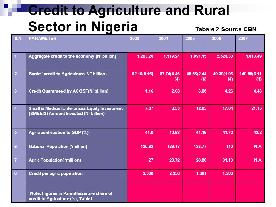 Credit to Agriculture and Rural Sector in Nigeria Tabale 2 Source CBN