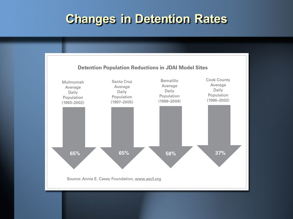Changes in Detention Rates