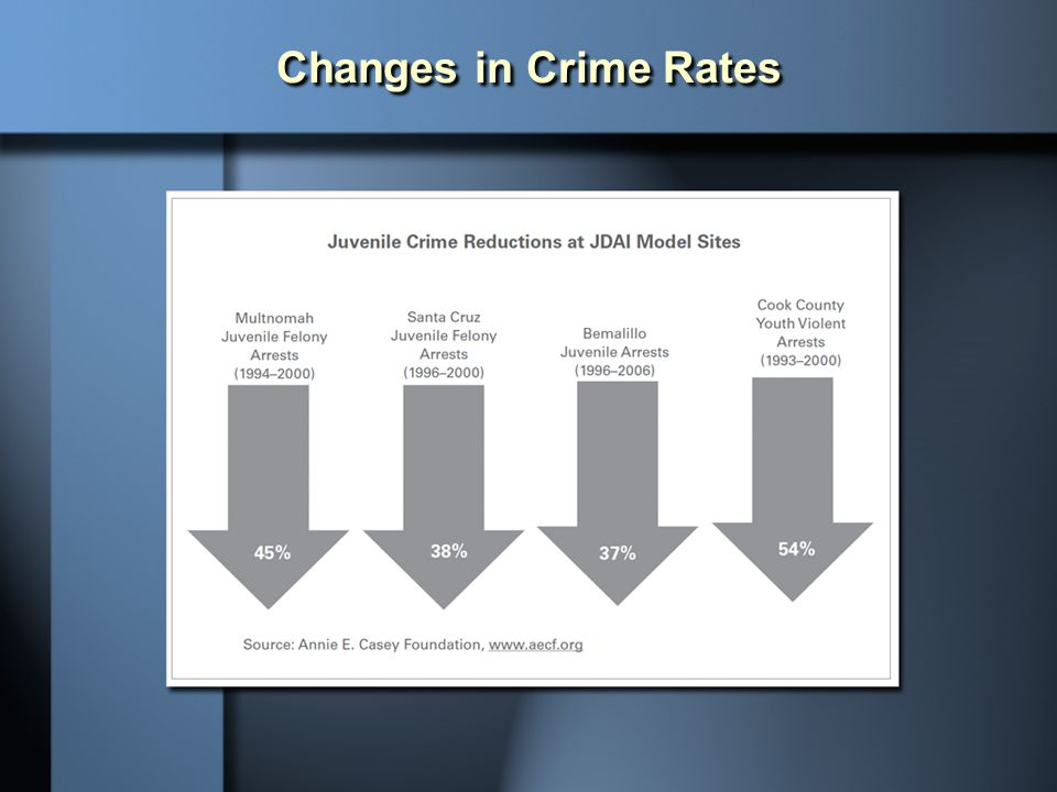 Changes in Crime Rates