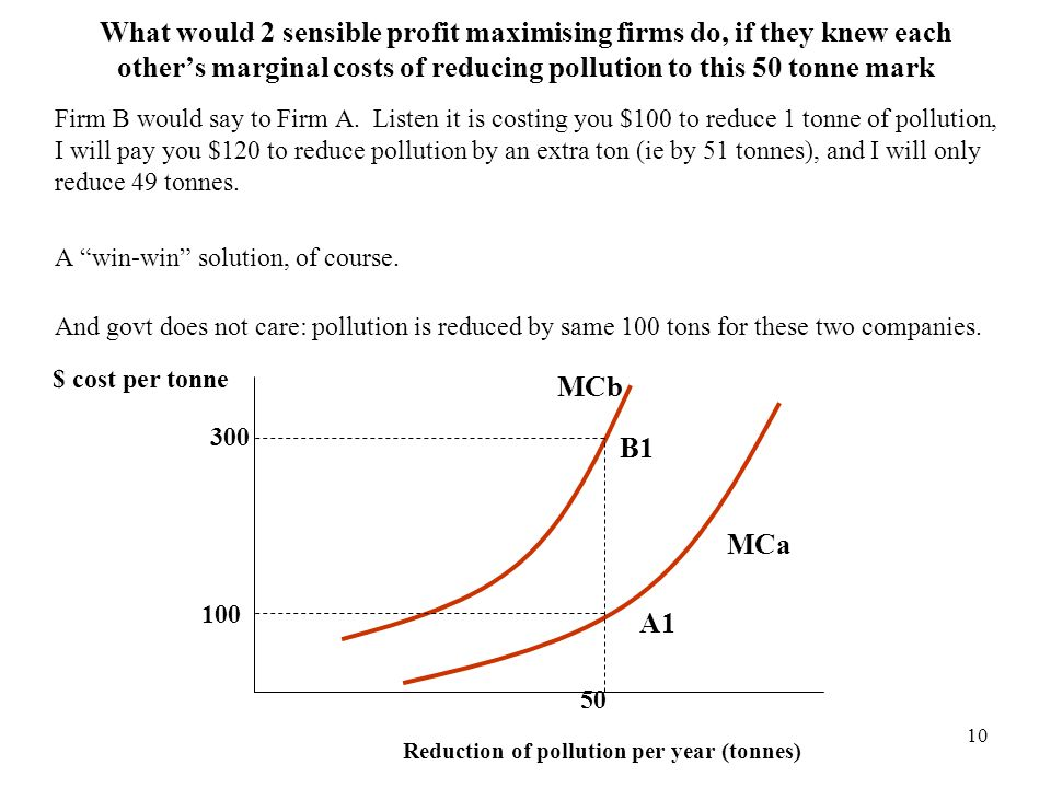 What would 2 sensible profit maximising firms do, if they knew each other's marginal costs of reducing pollution to this 50 tonne mark