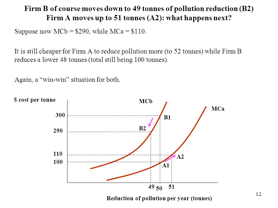 Firm B of course moves down to 49 tonnes of pollution reduction (B2) Firm A moves up to 51 tonnes (A2): what happens next