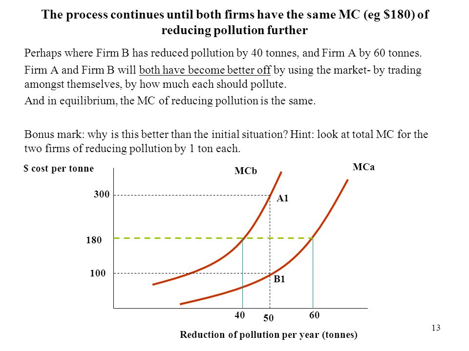 The process continues until both firms have the same MC (eg $180) of reducing pollution further