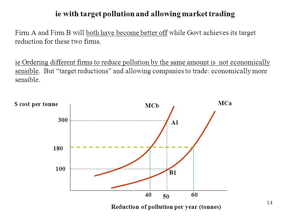 ie with target pollution and allowing market trading