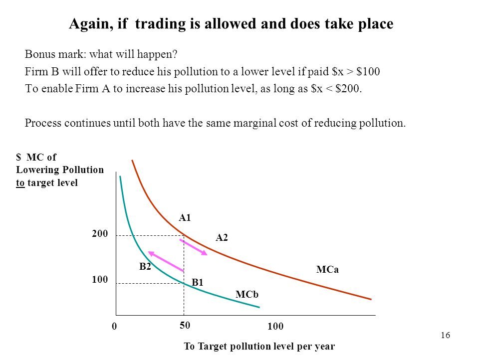 Again, if trading is allowed and does take place