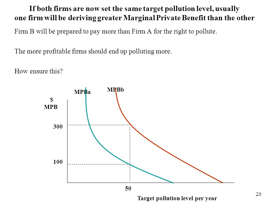If both firms are now set the same target pollution level, usually one firm will be deriving greater Marginal Private Benefit than the other