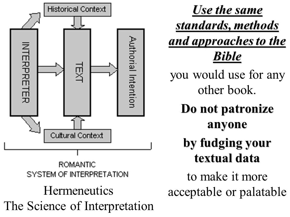 Hermeneutics The Science of Interpretation
