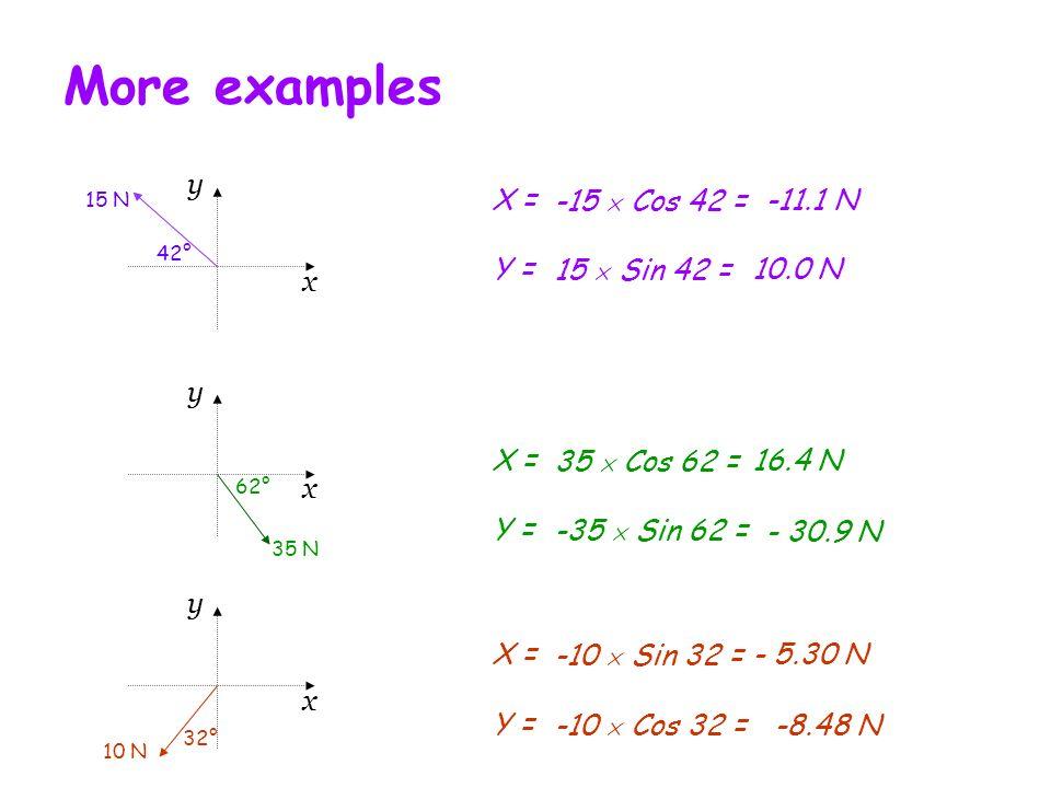 More examples x y X = -15  Cos 42 = -11.1 N Y = 15  Sin 42 = 10.0 N