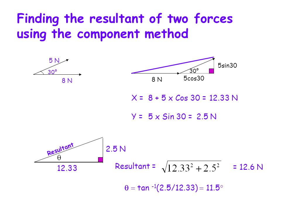 Finding the resultant of two forces using the component method