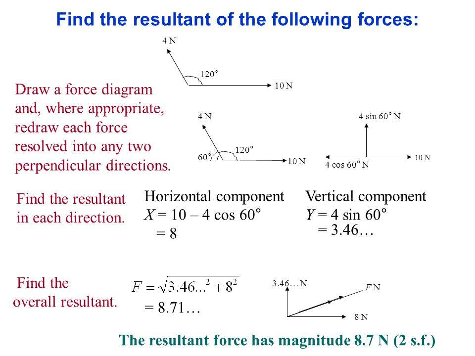 Find the resultant of the following forces: