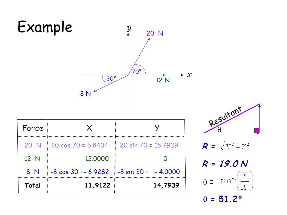 Example y x Resultant Force X Y  R = R = 19.0 N  =  = 51.2° 20 N