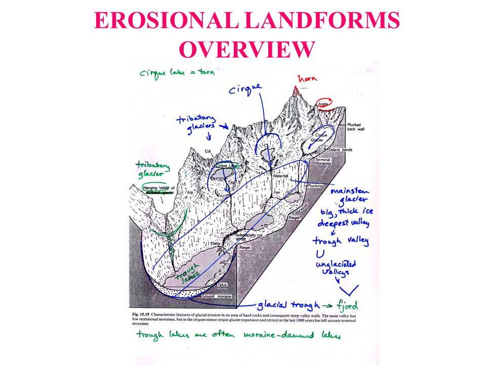 EROSIONAL LANDFORMS OVERVIEW