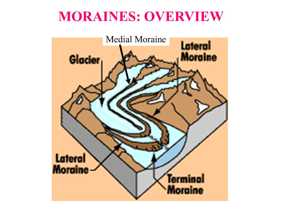 MORAINES: OVERVIEW Medial Moraine