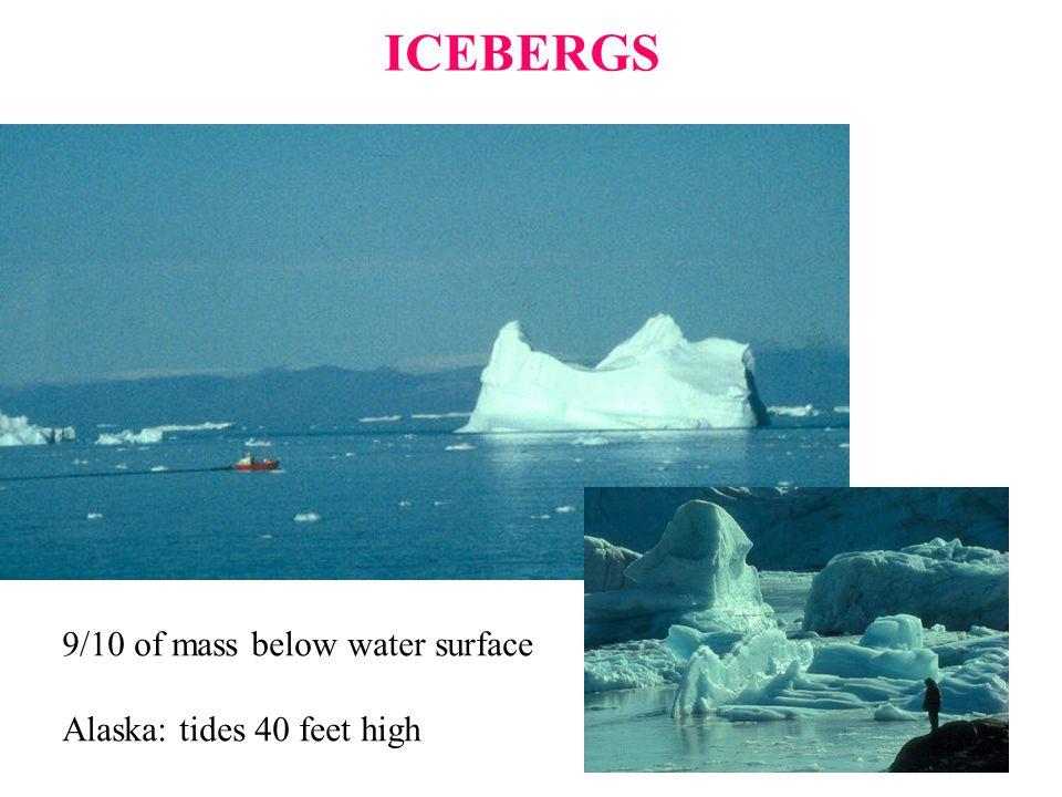 ICEBERGS 9/10 of mass below water surface Alaska: tides 40 feet high