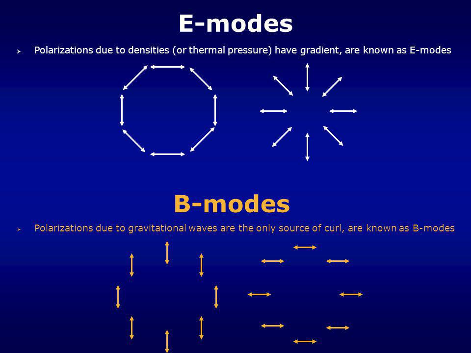 E-modes Polarizations due to densities (or thermal pressure) have gradient, are known as E-modes. B-modes.